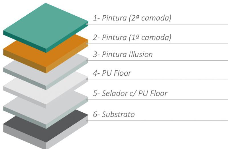 Floor Info
